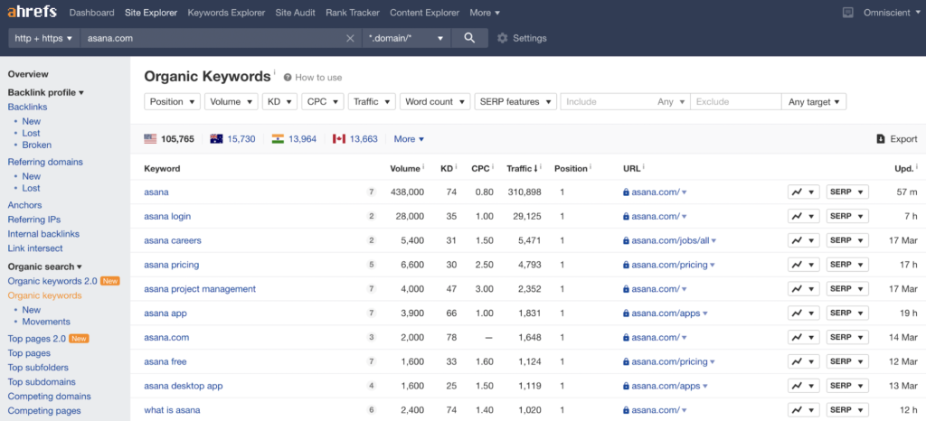how to do keyword research ahrefs site explorer