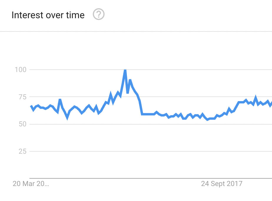 how to do keyword research google search trends biz