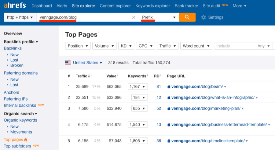 ahrefs seo competition